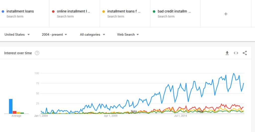 installment loans, online installment loans, installment loans for bad credit, bad credit installment loan google trends graph204-2018-2019
