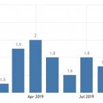 Inflation Statistics
