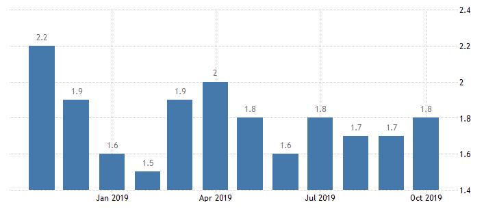 inflation statistics 2019-2020 graph