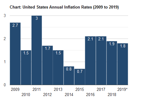 united states inflation facts 2019